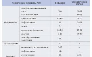 Дифференциальная диагностика бактериального и вирусного конъюнктивита